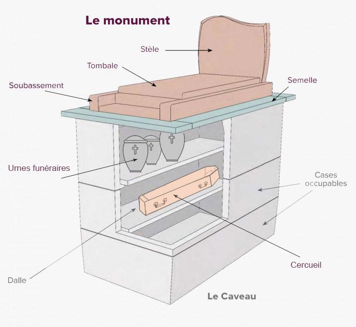 urne funeraire dans un caveau